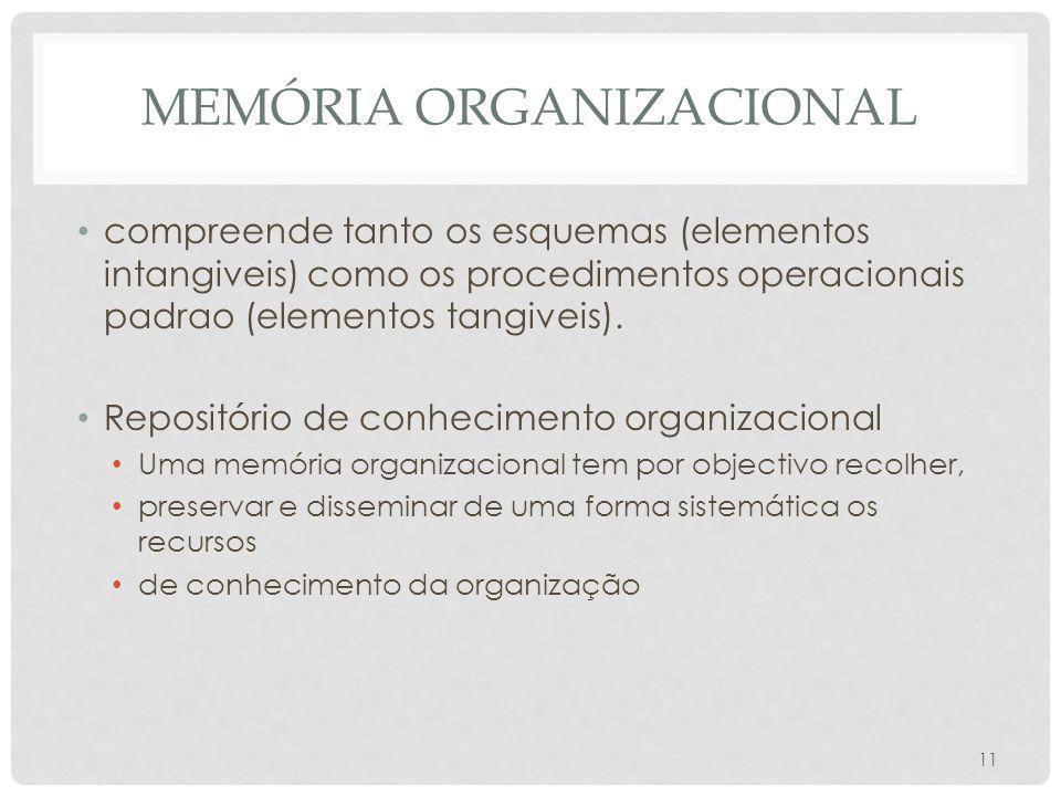 MEMÓRIA ORGANIZACIONAL compreende tanto os esquemas (elementos intangiveis) como os procedimentos operacionais padrao (elementos tangiveis). Repositór