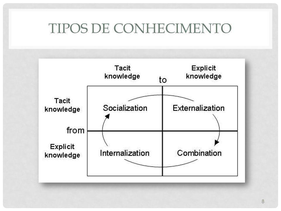 Conhecimento inerte Semelhante ao conhecimento explícito; Nível organizacional. 9