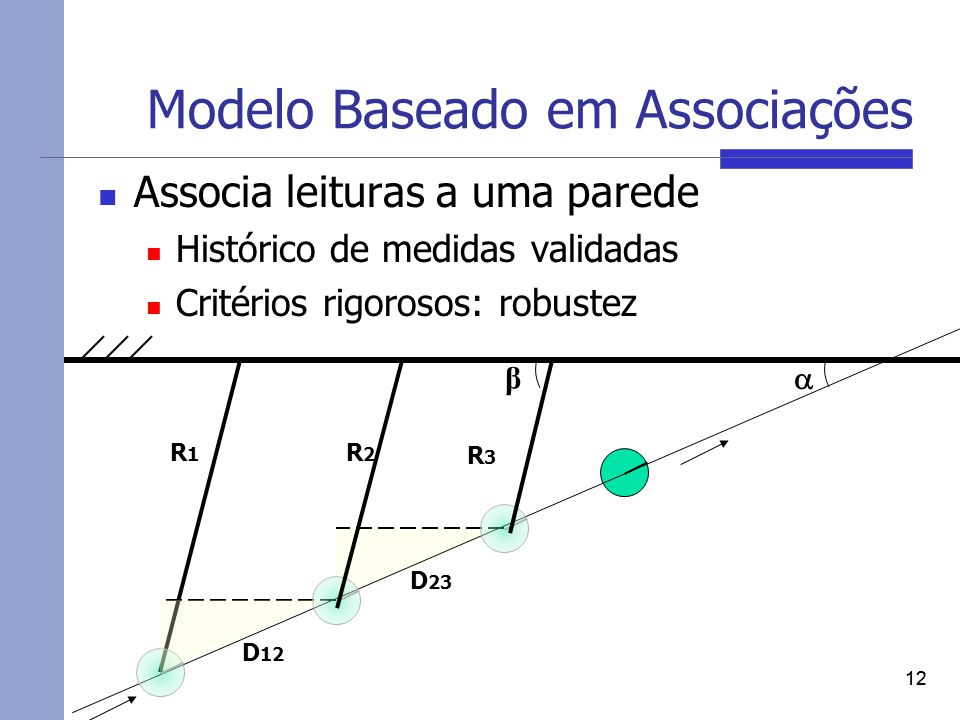 Modelo Baseado em Associações Associa leituras a uma parede Histórico de medidas validadas Critérios rigorosos: robustez 12 D 12 D 23 R3R3 R1R1 R2R2 β