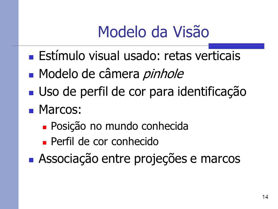 Modelo da Visão Estímulo visual usado: retas verticais Modelo de câmera pinhole Uso de perfil de cor para identificação Marcos: Posição no mundo conhe