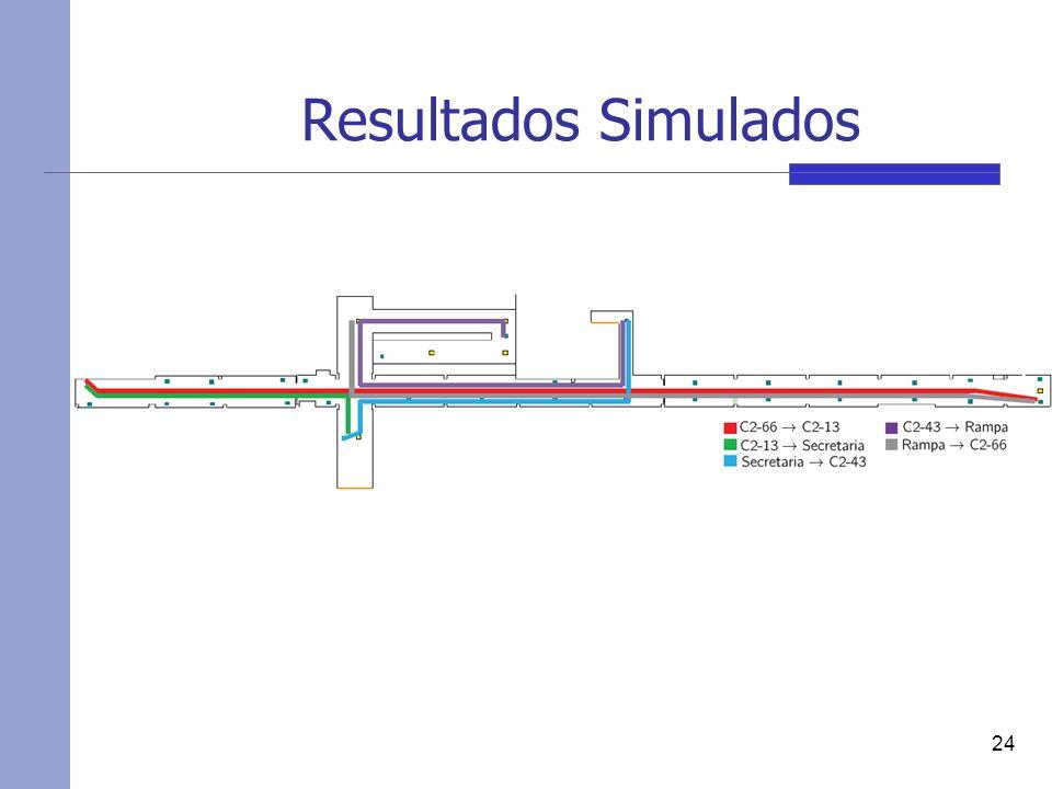 Resultados Simulados 24