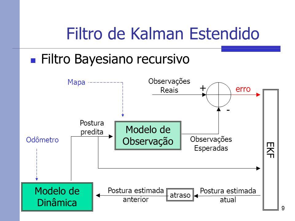 Filtro de Kalman Estendido Filtro Bayesiano recursivo 9 Modelo de Dinâmica Modelo de Observação erro Postura predita EKF Observações Reais atraso Postura estimada atual Postura estimada anterior + - Observações Esperadas Odômetro Mapa