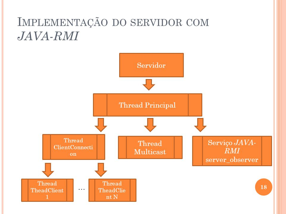 I MPLEMENTAÇÃO DO SERVIDOR COM JAVA-RMI 18 Servidor Thread Principal Thread Multicast Thread ClientConnecti on Thread TheadClient 1 … Thread TheadClie nt N Serviço JAVA- RMI server_observer