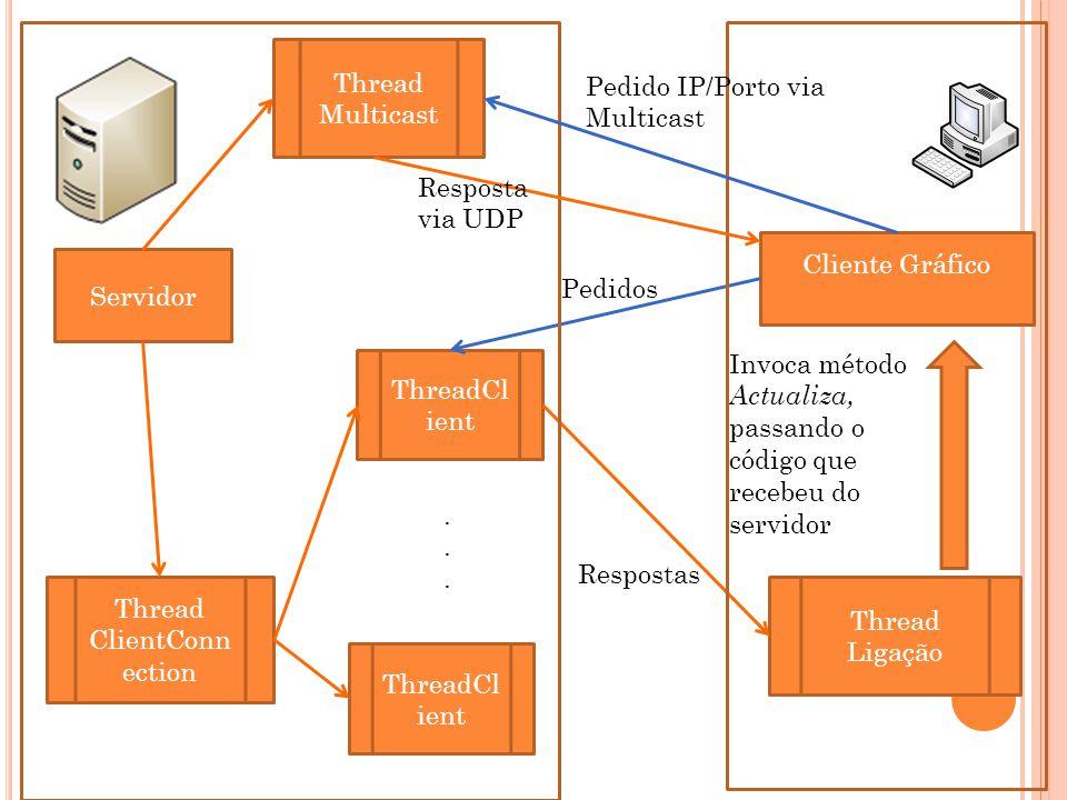Cliente Gráfico Thread Ligação Invoca método Actualiza, passando o código que recebeu do servidor Servidor Thread Multicast Thread ClientConn ection ThreadCl ient......