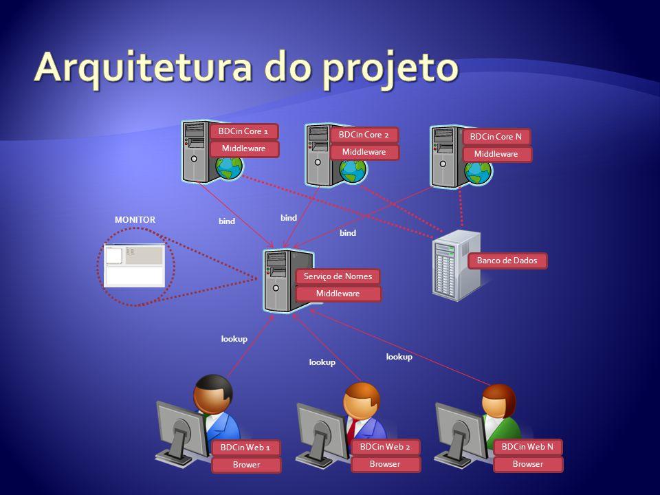 Middleware BDCin Core N Middleware BDCin Core 2 Middleware BDCin Core 1 Browser BDCin Web N Browser BDCin Web 2 Brower BDCin Web 1 Banco de Dados Midd