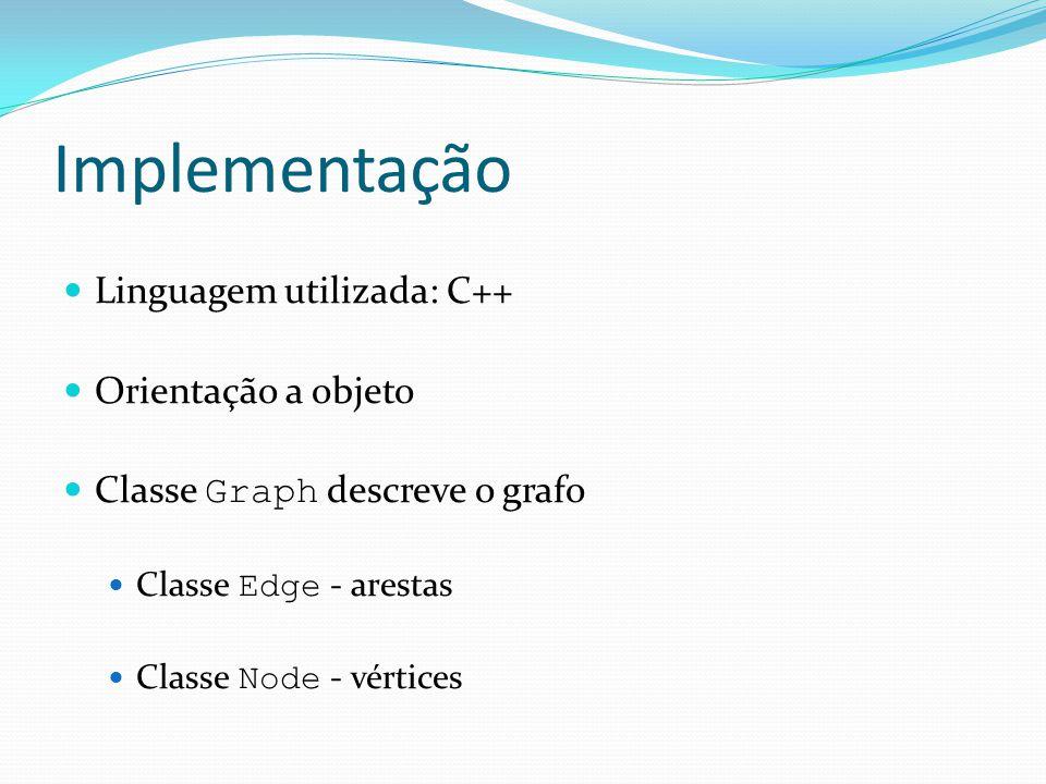 Implementação Linguagem utilizada: C++ Orientação a objeto Classe Graph descreve o grafo Classe Edge - arestas Classe Node - vértices