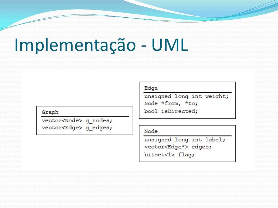 Implementação - UML