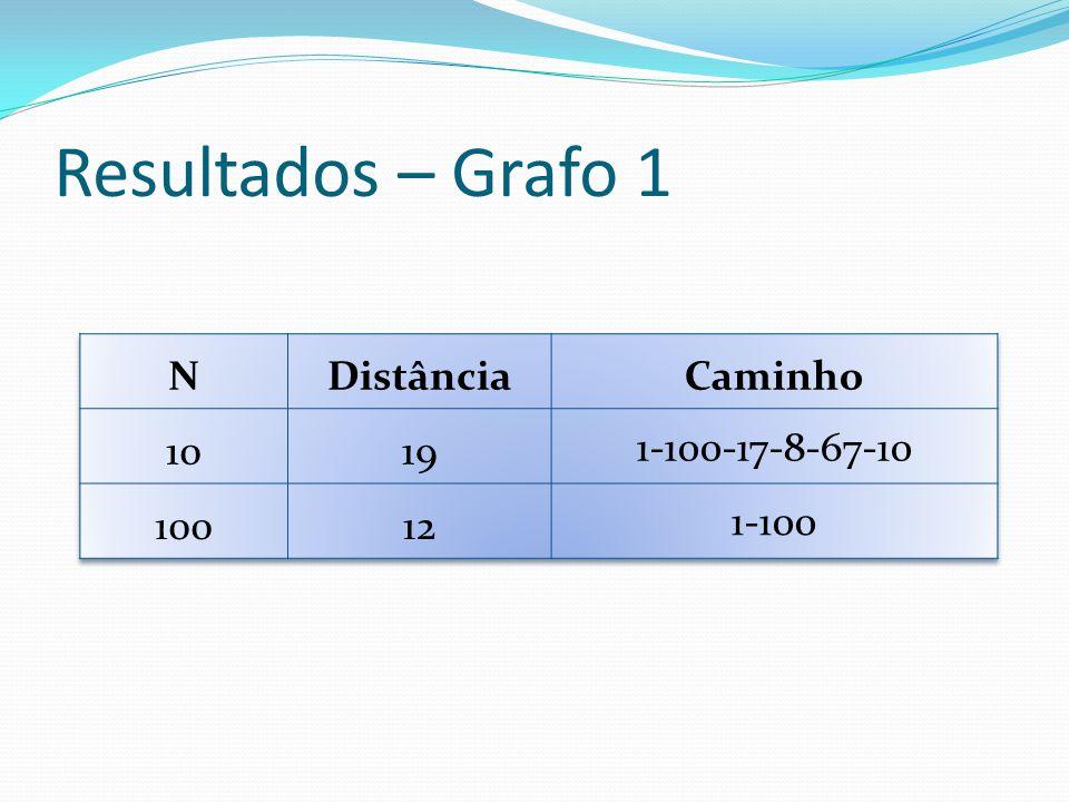 Resultados – Grafo 1