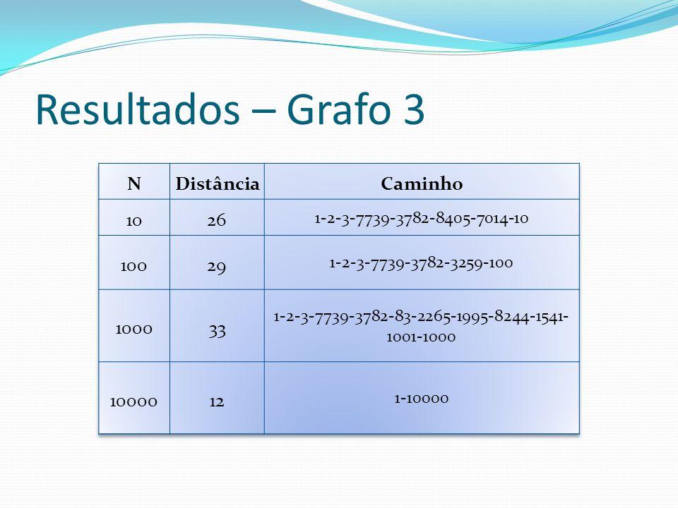 Resultados – Grafo 3