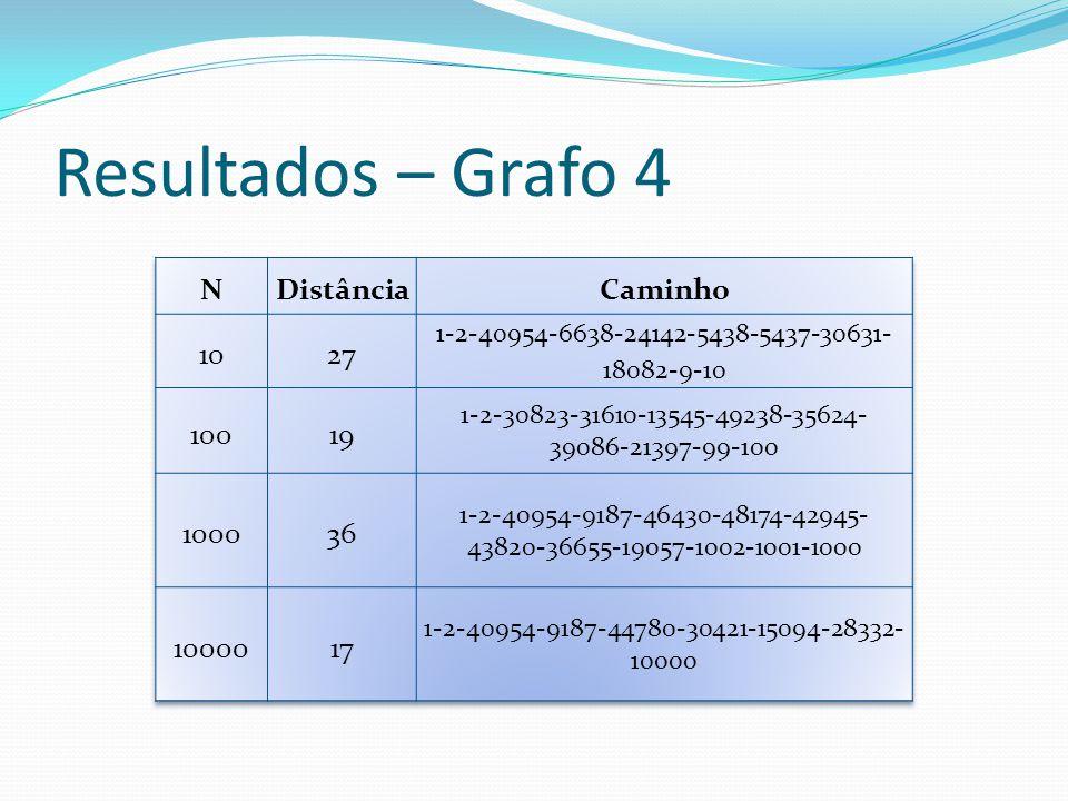 Resultados – Grafo 4