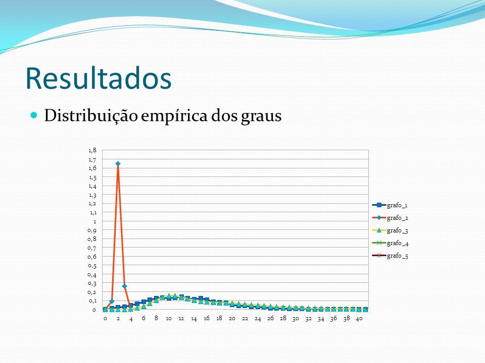Resultados Distribuição empírica dos graus