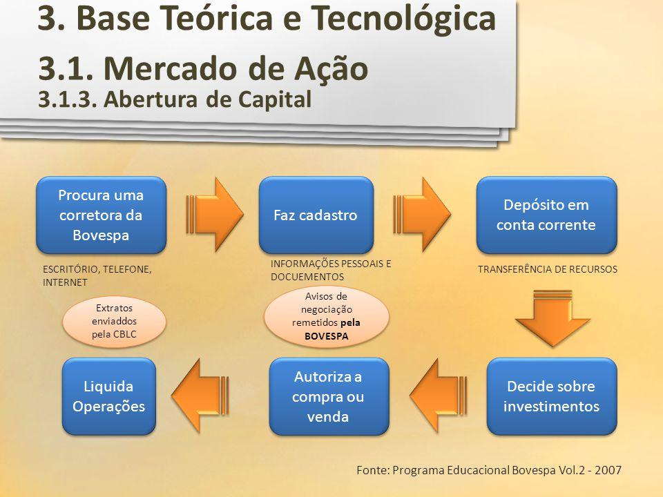 3.1. Mercado de Ação 3.1.3. Abertura de Capital Fonte: Programa Educacional Bovespa Vol.2 - 2007 Procura uma corretora da Bovespa Faz cadastro Depósit