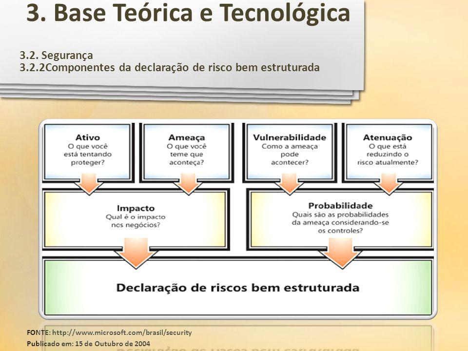 3.2. Segurança 3.2.2Componentes da declaração de risco bem estruturada FONTE: http://www.microsoft.com/brasil/security Publicado em: 15 de Outubro de