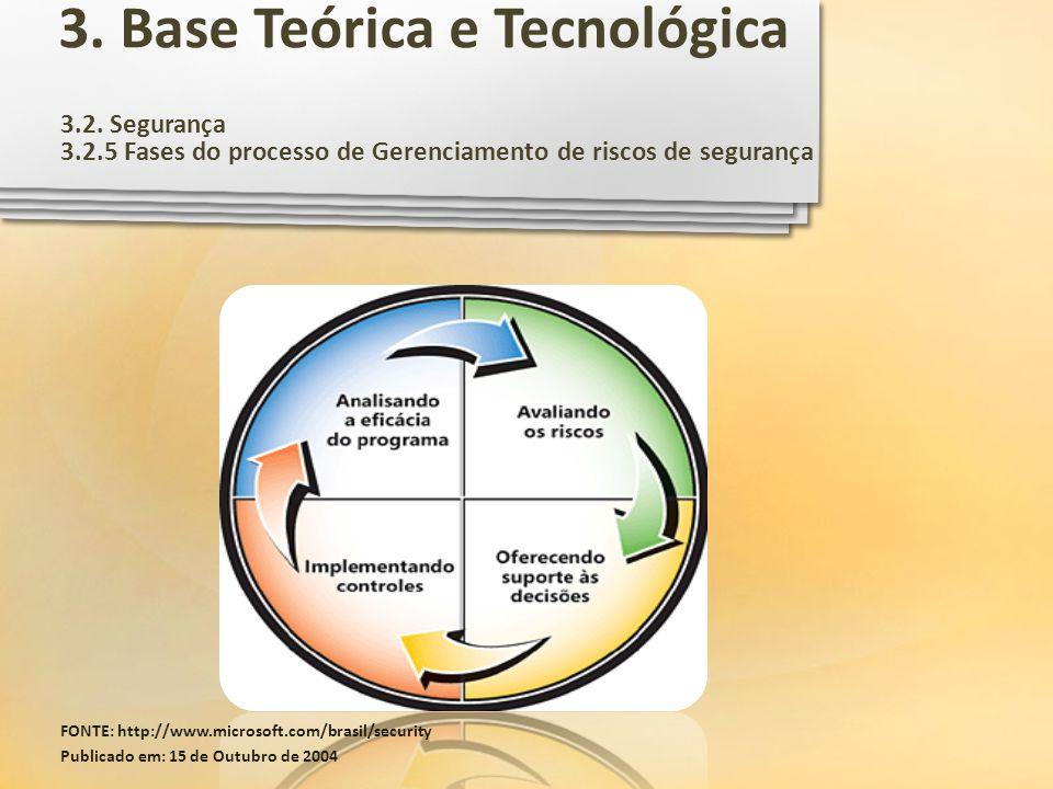 3.2. Segurança 3.2.5 Fases do processo de Gerenciamento de riscos de segurança FONTE: http://www.microsoft.com/brasil/security Publicado em: 15 de Out