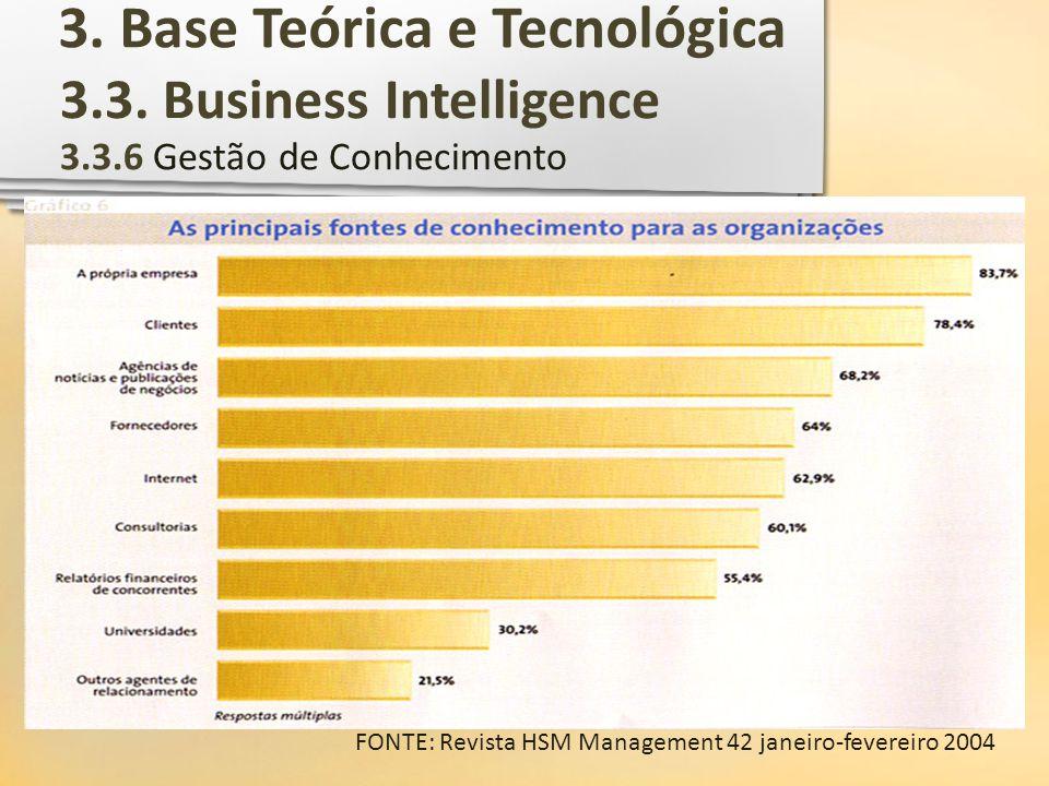 3.3. Business Intelligence 3.3.6 Gestão de Conhecimento FONTE: Revista HSM Management 42 janeiro-fevereiro 2004 3. Base Teórica e Tecnológica