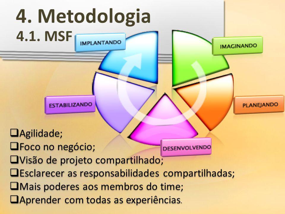 4. Metodologia 4.1. MSF Agilidade; Foco no negócio; Visão de projeto compartilhado; Esclarecer as responsabilidades compartilhadas; Mais poderes aos m