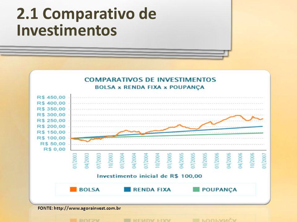 2.1 Comparativo de Investimentos FONTE: http://www.agorainvest.com.br