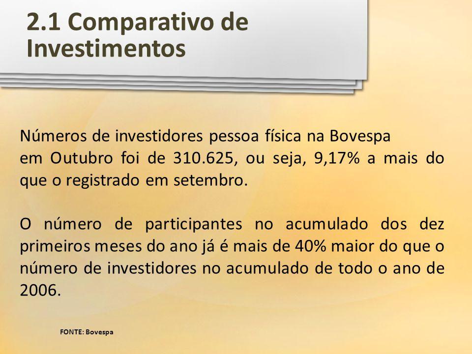 2.1 Comparativo de Investimentos FONTE: Bovespa Números de investidores pessoa física na Bovespa em Outubro foi de 310.625, ou seja, 9,17% a mais do q