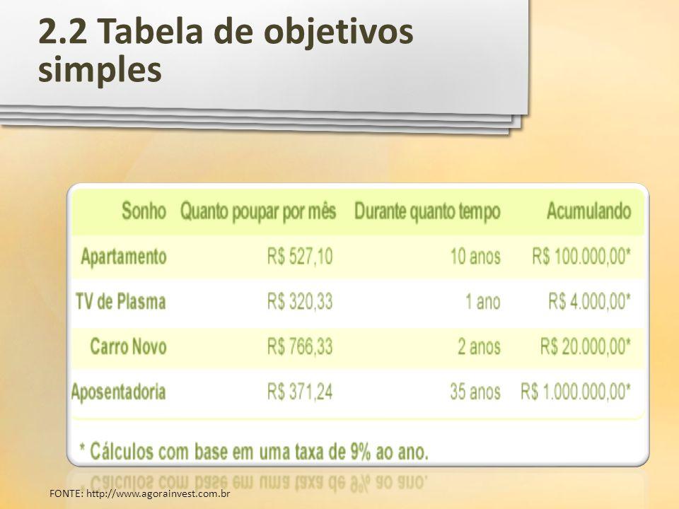 2.2 Tabela de objetivos simples FONTE: http://www.agorainvest.com.br