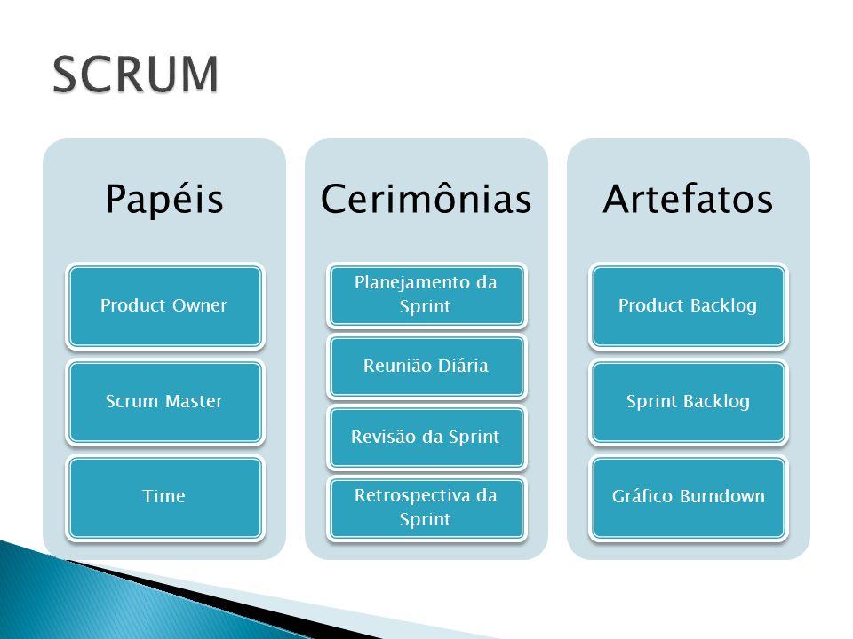 Papéis Product OwnerScrum MasterTime Cerimônias Planejamento da Sprint Reunião DiáriaRevisão da Sprint Retrospectiva da Sprint Artefatos Product Backl