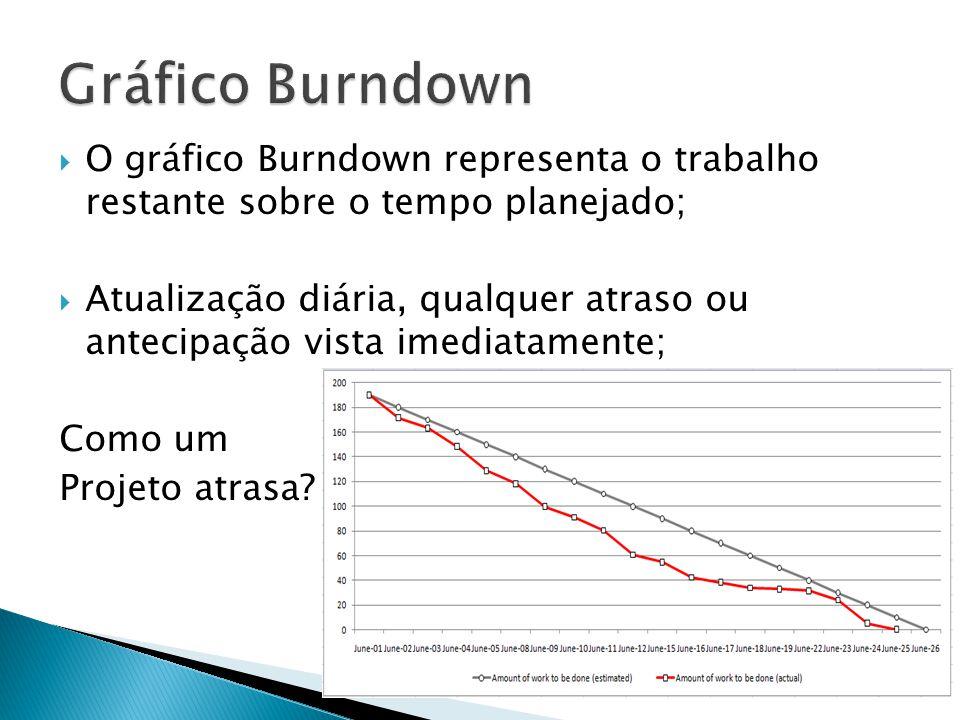 O gráfico Burndown representa o trabalho restante sobre o tempo planejado; Atualização diária, qualquer atraso ou antecipação vista imediatamente; Com