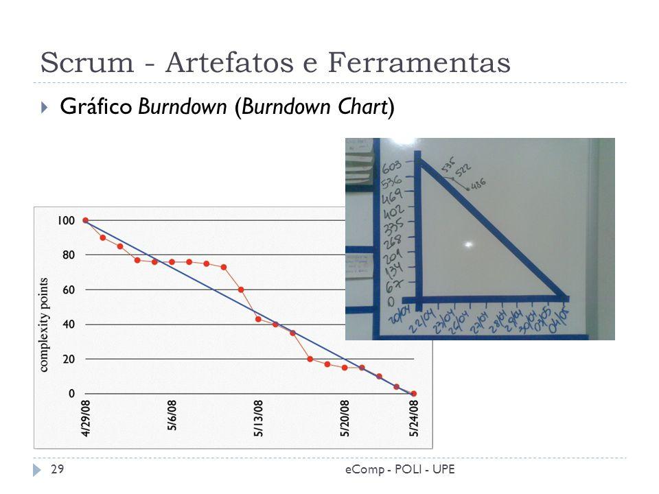 Scrum - Artefatos e Ferramentas Gráfico Burndown (Burndown Chart) 29eComp - POLI - UPE