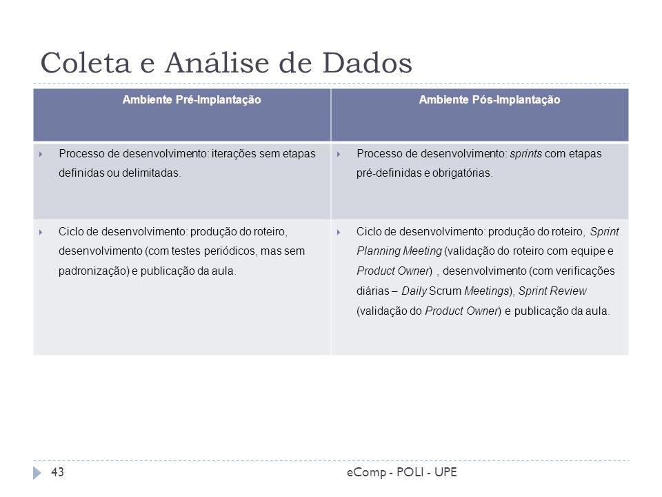 Coleta e Análise de Dados Ambiente Pré-Implantação Ambiente Pós-Implantação Processo de desenvolvimento: iterações sem etapas definidas ou delimitadas