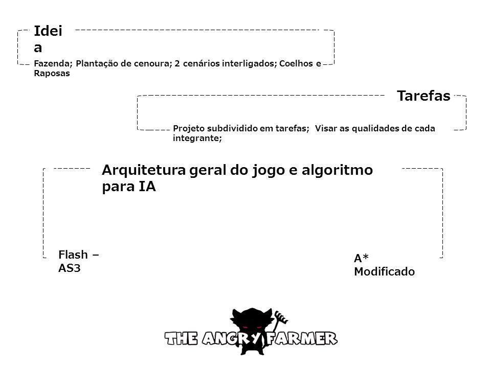 Idei a Tarefas Arquitetura geral do jogo e algoritmo para IA Fazenda; Plantação de cenoura; 2 cenários interligados; Coelhos e Raposas Projeto subdivi