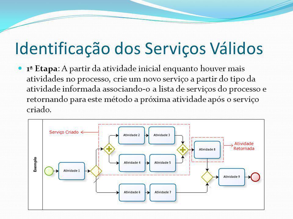 Identificação dos Serviços Válidos 1ª Etapa: A partir da atividade inicial enquanto houver mais atividades no processo, crie um novo serviço a partir