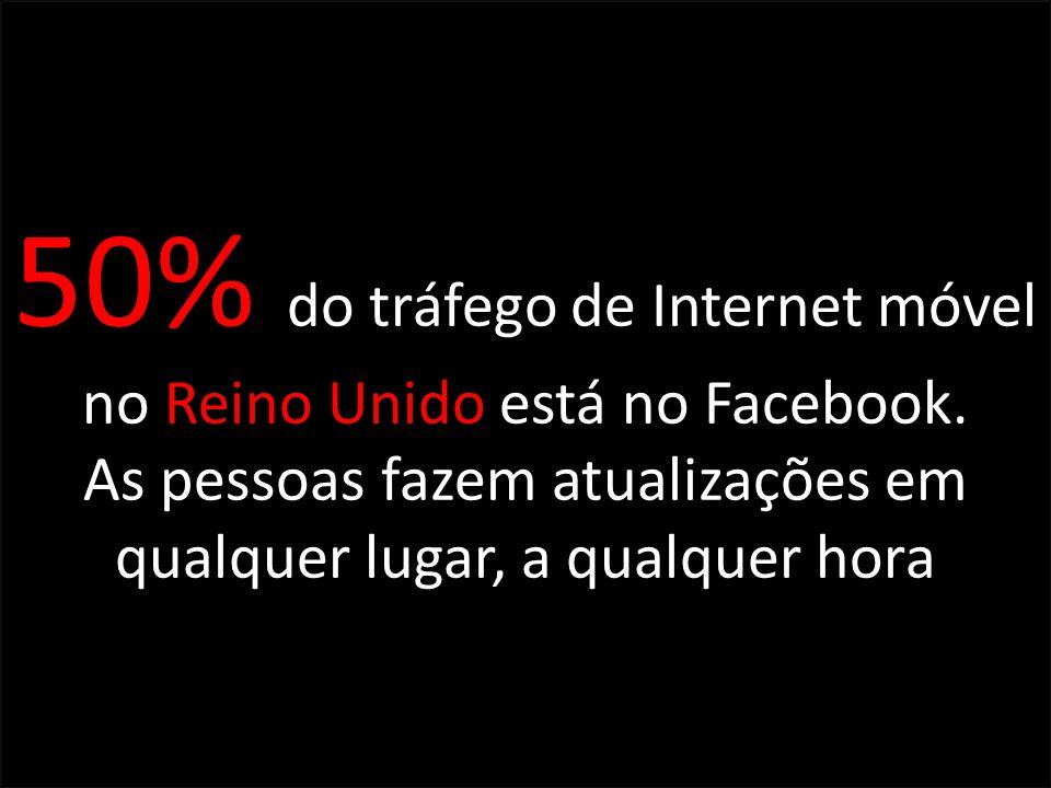 50% do tráfego de Internet móvel no Reino Unido está no Facebook. As pessoas fazem atualizações em qualquer lugar, a qualquer hora