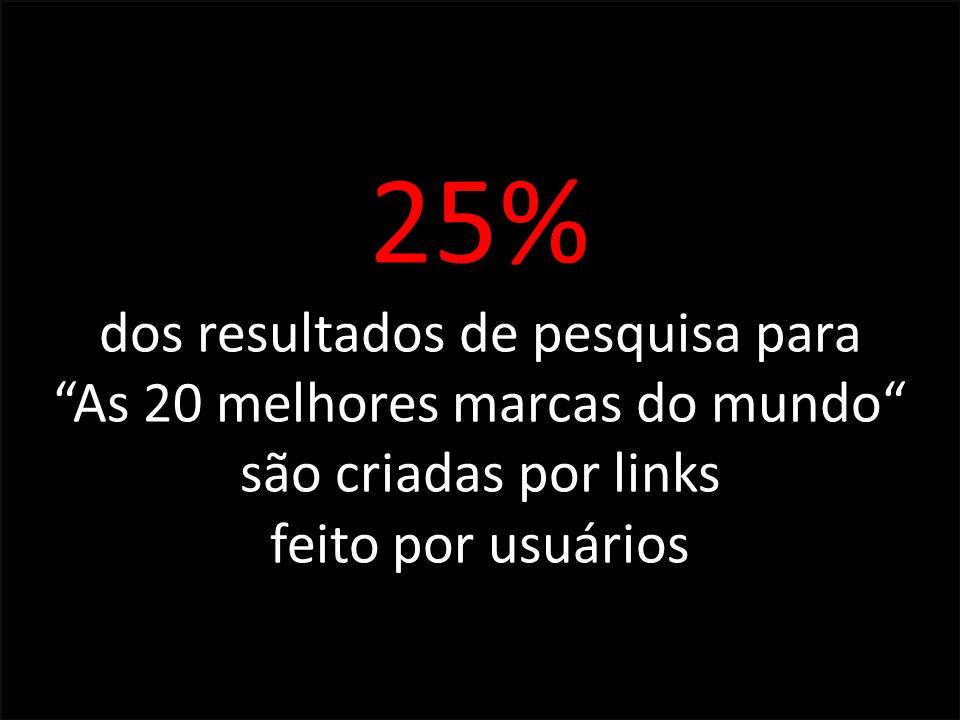 25% dos resultados de pesquisa para As 20 melhores marcas do mundo são criadas por links feito por usuários