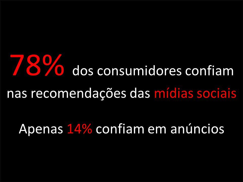78% dos consumidores confiam nas recomendações das mídias sociais Apenas 14% confiam em anúncios
