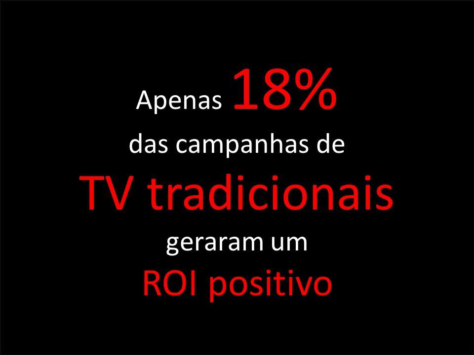 Apenas 18% das campanhas de TV tradicionais geraram um ROI positivo