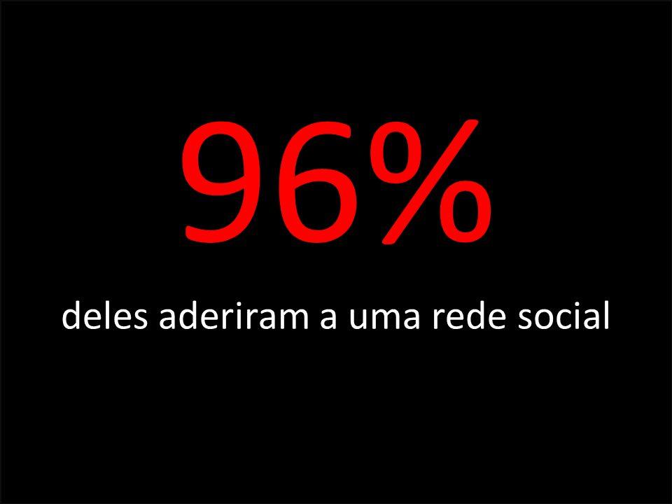 96% deles aderiram a uma rede social