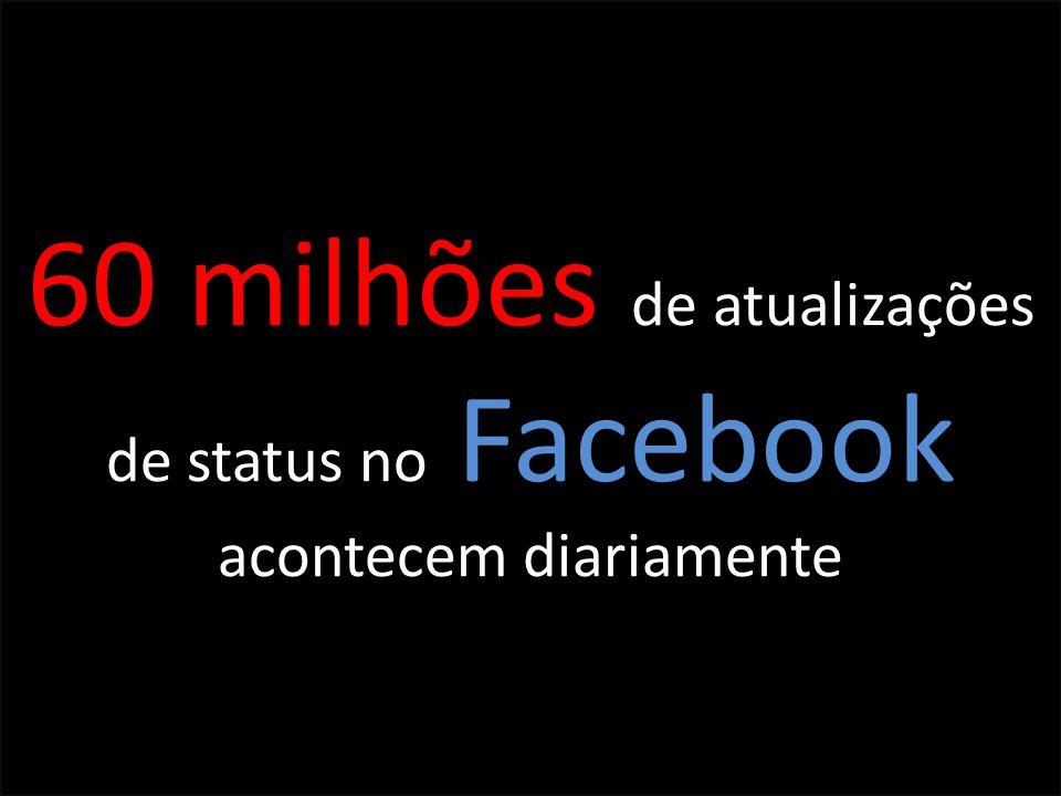 60 milhões de atualizações de status no Facebook acontecem diariamente