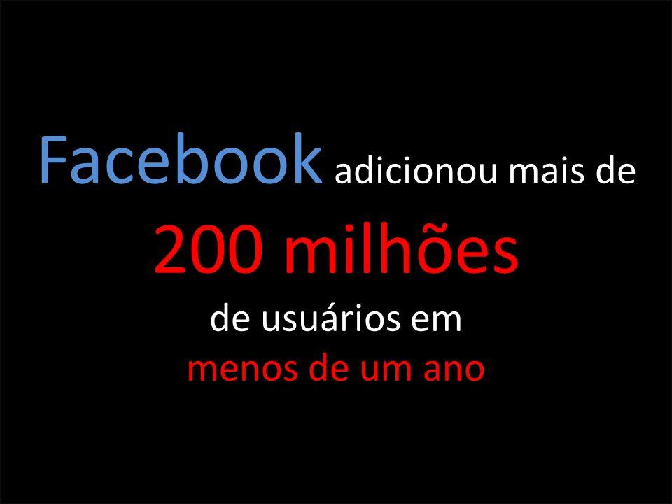 Facebook adicionou mais de 200 milhões de usuários em menos de um ano
