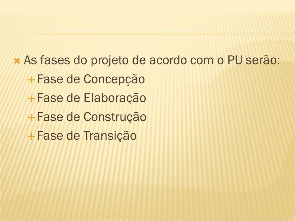 As fases do projeto de acordo com o PU serão: Fase de Concepção Fase de Elaboração Fase de Construção Fase de Transição