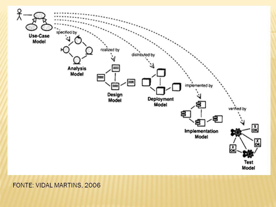 FONTE: VIDAL MARTINS, 2006