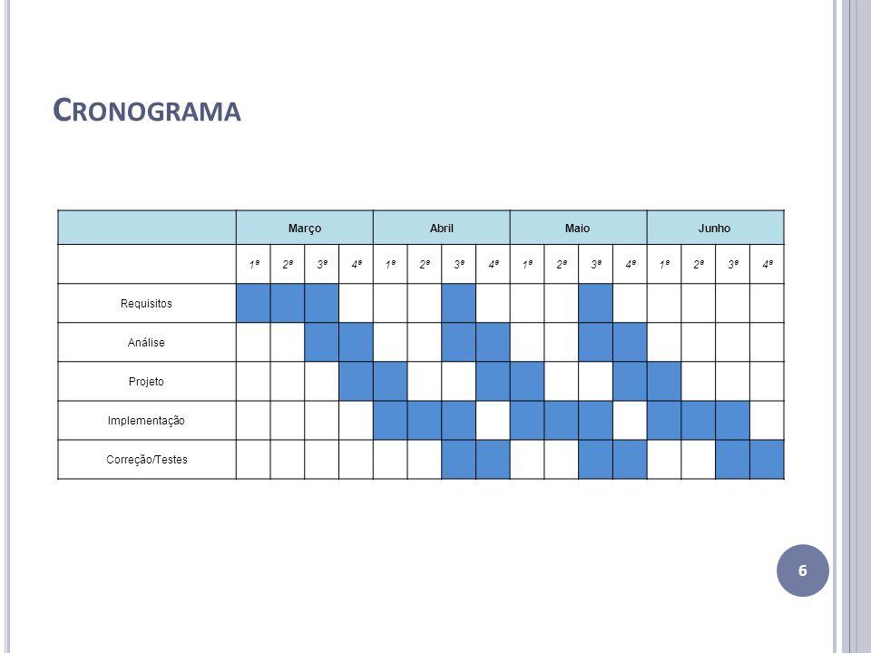 C RONOGRAMA 6 MarçoAbrilMaioJunho 1ª2ª3ª4ª1ª2ª3ª4ª1ª2ª3ª4ª1ª2ª3ª4ª Requisitos Análise Projeto Implementação Correção/Testes