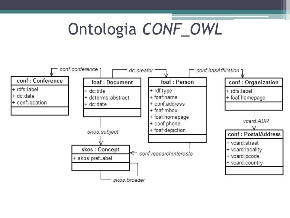 Ontologia CONF_OWL