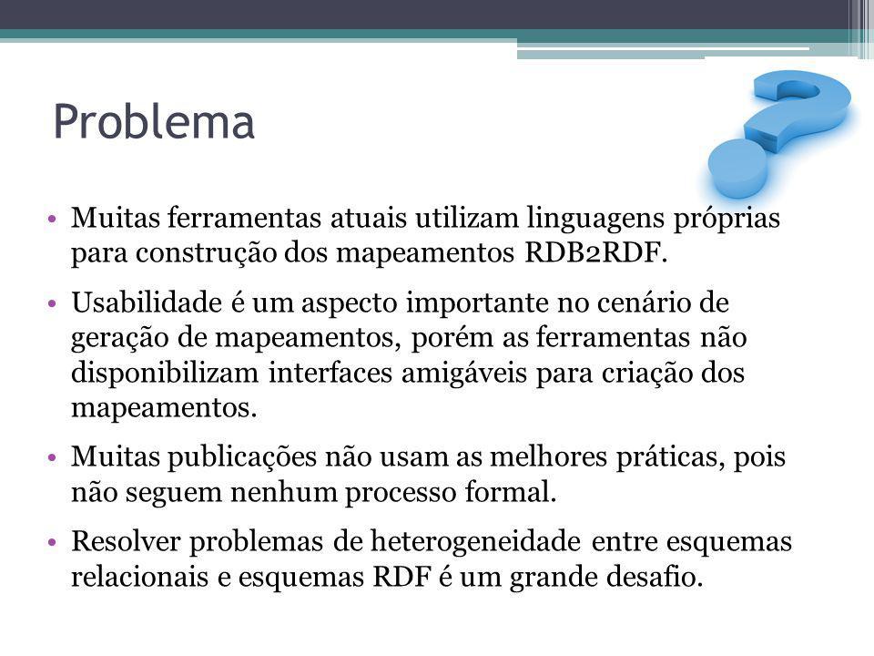 Problema Muitas ferramentas atuais utilizam linguagens próprias para construção dos mapeamentos RDB2RDF. Usabilidade é um aspecto importante no cenári
