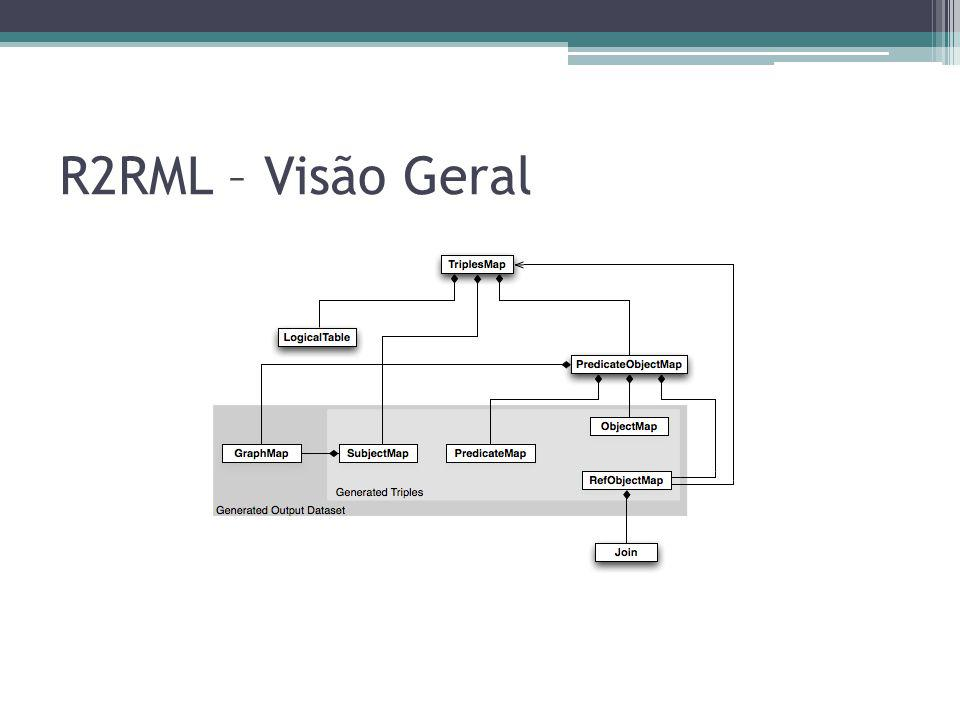 R2RML – Visão Geral