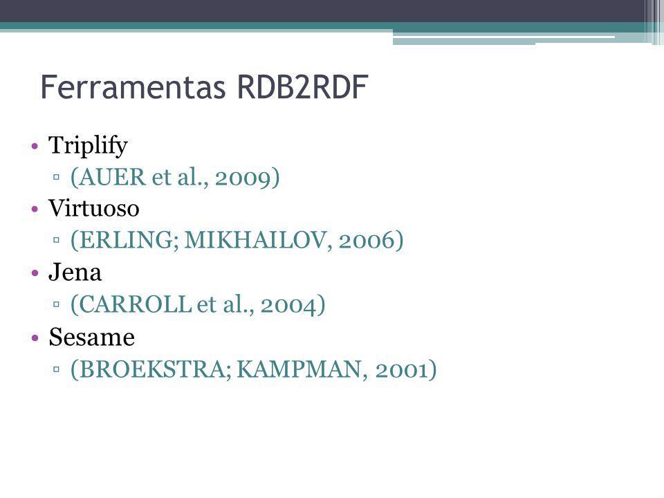 Ferramentas RDB2RDF Triplify (AUER et al., 2009) Virtuoso (ERLING; MIKHAILOV, 2006) Jena (CARROLL et al., 2004) Sesame (BROEKSTRA; KAMPMAN, 2001)