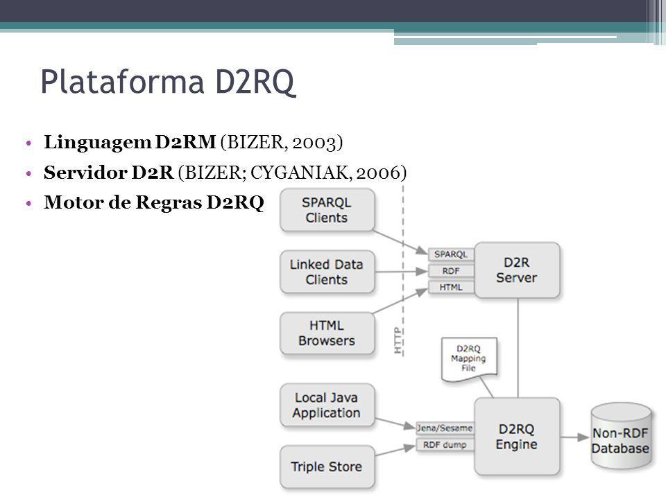 Plataforma D2RQ Linguagem D2RM (BIZER, 2003) Servidor D2R (BIZER; CYGANIAK, 2006) Motor de Regras D2RQ