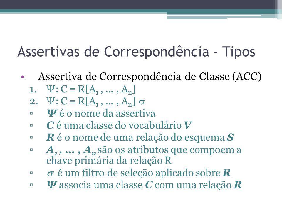 Assertivas de Correspondência - Tipos Assertiva de Correspondência de Classe (ACC) 1.Ψ: C R[A 1,..., A n ] 2.Ψ: C R[A 1,..., A n ] Ψ é o nome da asser