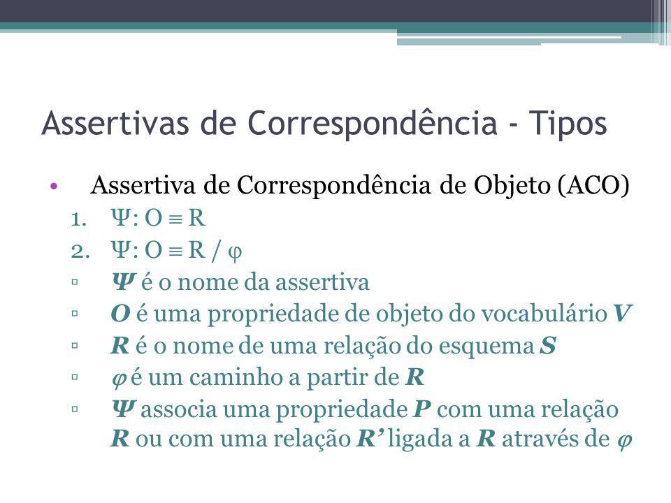 Assertivas de Correspondência - Tipos Assertiva de Correspondência de Objeto (ACO) 1.Ψ: O R 2.Ψ: O R / Ψ é o nome da assertiva O é uma propriedade de