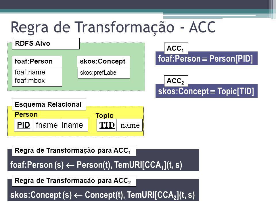 Regra de Transformação - ACC RDFS Alvo Person PID fname lname TID name Topic Esquema Relacional foaf:Personskos:Concept foaf:name foaf:mbox skos:prefL