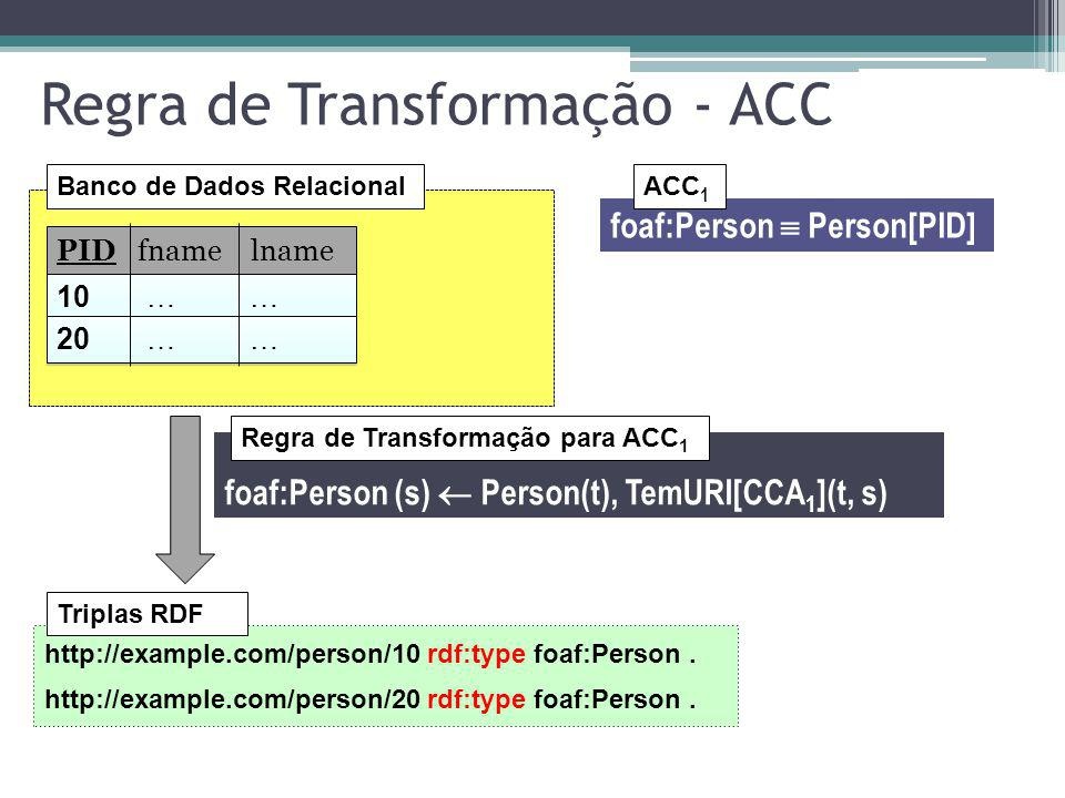 Regra de Transformação - ACC Banco de Dados Relacional foaf:Person Person[PID] ACC 1 foaf:Person (s) Person(t), TemURI[CCA 1 ](t, s) Regra de Transformação para ACC 1 PID fname lname 10 … … 20 … … http://example.com/person/10 rdf:type foaf:Person.
