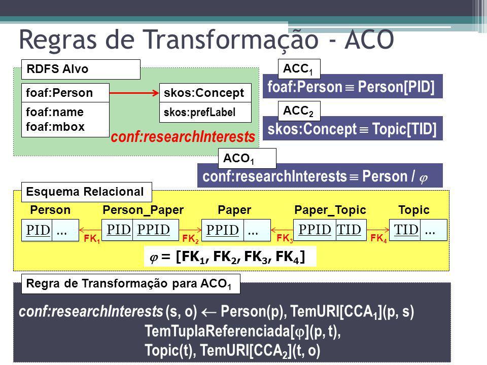 Regras de Transformação - ACO RDFS Alvo foaf:Personskos:Concept foaf:name foaf:mbox skos:prefLabel foaf:Person Person[PID] ACC 1 skos:Concept Topic[TI