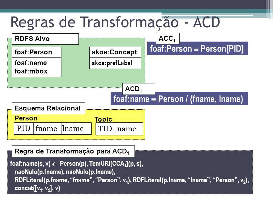 Regras de Transformação - ACD RDFS Alvo foaf:Personskos:Concept foaf:name foaf:mbox skos:prefLabel foaf:Person Person[PID] ACC 1 foaf:name Person / {f